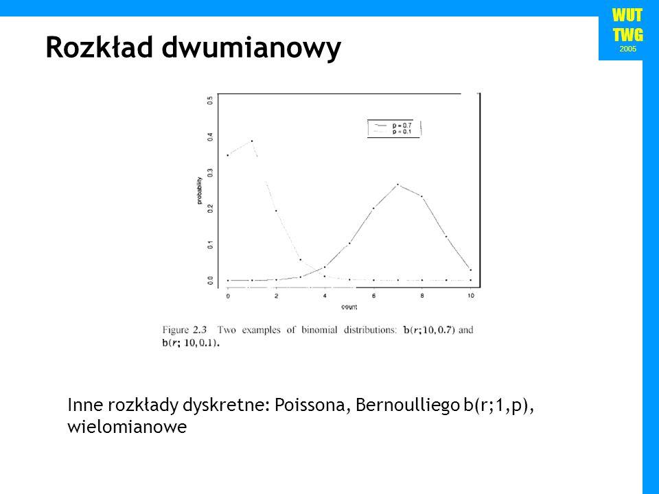 WUT TWG 2005 Rozkład dwumianowy Inne rozkłady dyskretne: Poissona, Bernoulliego b(r;1,p), wielomianowe