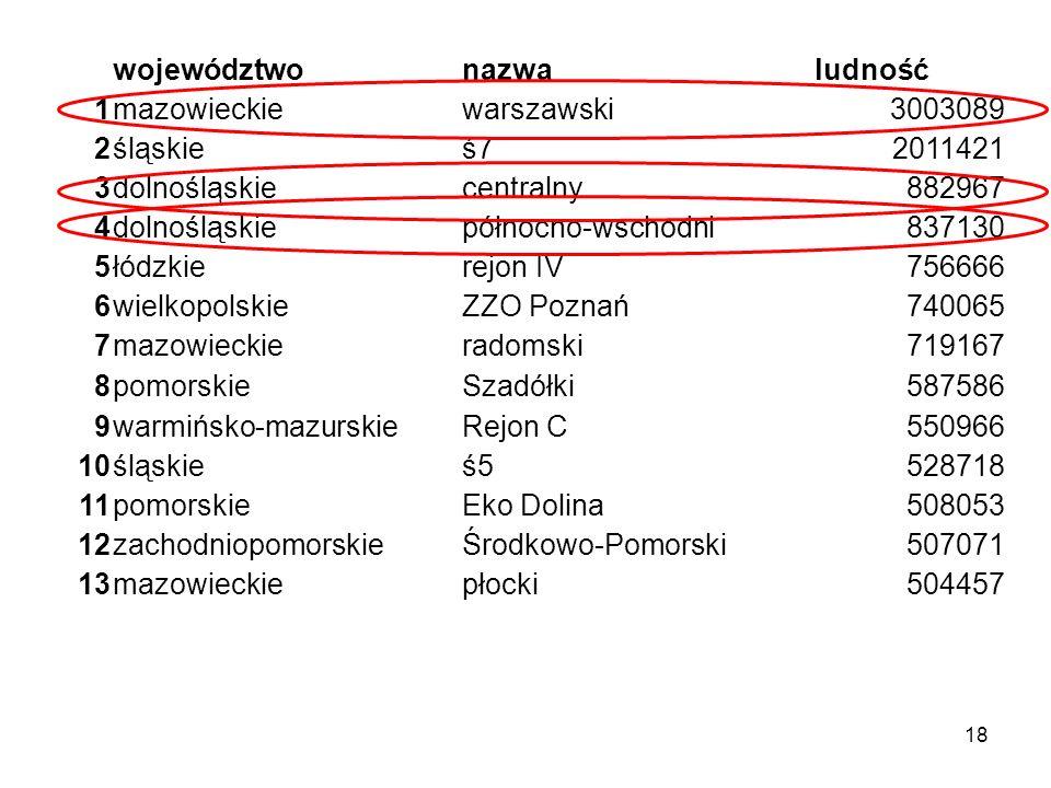 18 województwonazwaludność 1mazowieckiewarszawski3003089 2śląskieś72011421 3dolnośląskiecentralny882967 4dolnośląskiepółnocno-wschodni837130 5łódzkierejon IV756666 6wielkopolskieZZO Poznań740065 7mazowieckieradomski719167 8pomorskieSzadółki587586 9warmińsko-mazurskieRejon C550966 10śląskieś5528718 11pomorskieEko Dolina508053 12zachodniopomorskieŚrodkowo-Pomorski507071 13mazowieckiepłocki504457