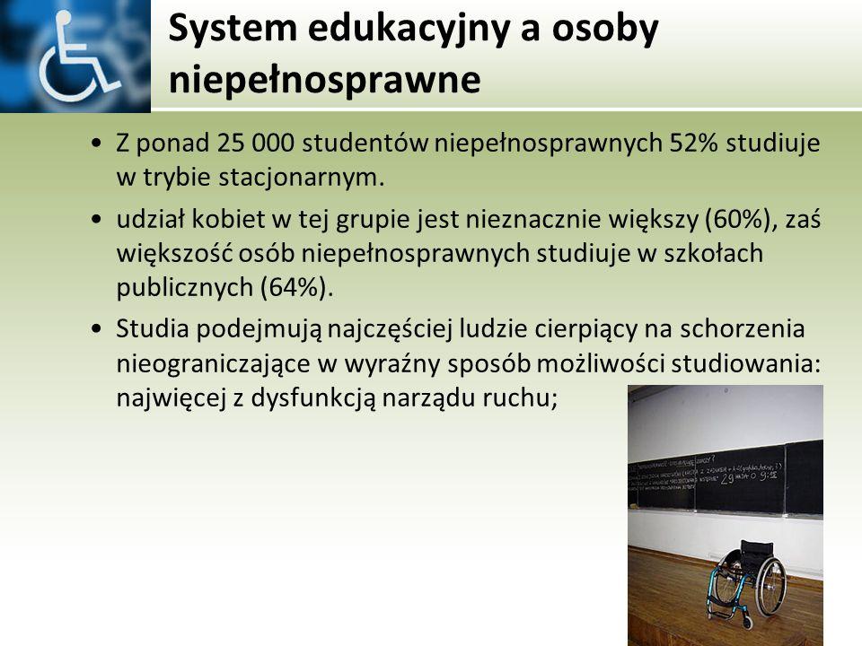 System edukacyjny a osoby niepełnosprawne Z ponad 25 000 studentów niepełnosprawnych 52% studiuje w trybie stacjonarnym. udział kobiet w tej grupie je