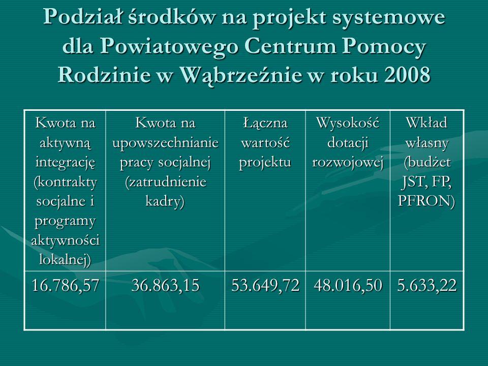 Podział środków na projekt systemowe dla Powiatowego Centrum Pomocy Rodzinie w Wąbrzeźnie w roku 2008 Kwota na aktywną integrację (kontrakty socjalne