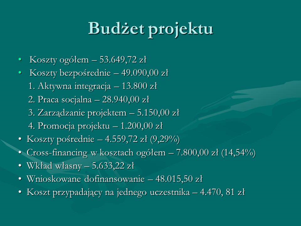 Budżet projektu Koszty ogółem – 53.649,72 złKoszty ogółem – 53.649,72 zł Koszty bezpośrednie – 49.090,00 złKoszty bezpośrednie – 49.090,00 zł 1. Aktyw