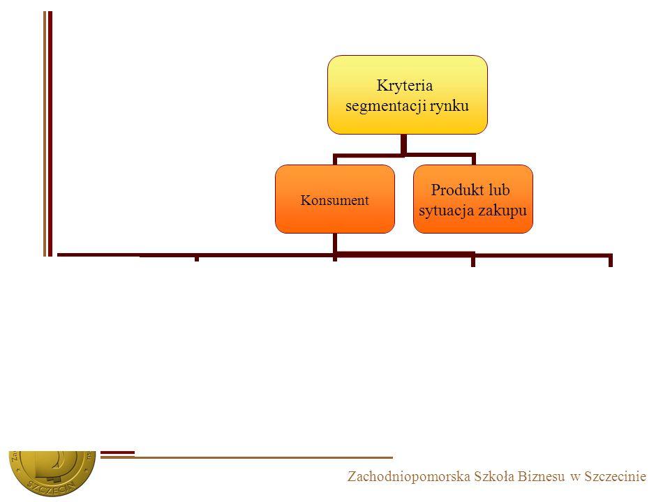 Zachodniopomorska Szkoła Biznesu w Szczecinie Kryteria segmentacji rynku Konsument Demograficzne Rasa Narodowość Wiek Płeć Wielkość i struktura rodzin