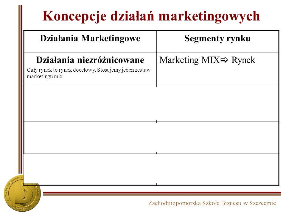 Zachodniopomorska Szkoła Biznesu w Szczecinie Koncepcje działań marketingowych Działania MarketingoweSegmenty rynku Działania niezróżnicowane Cały ryn
