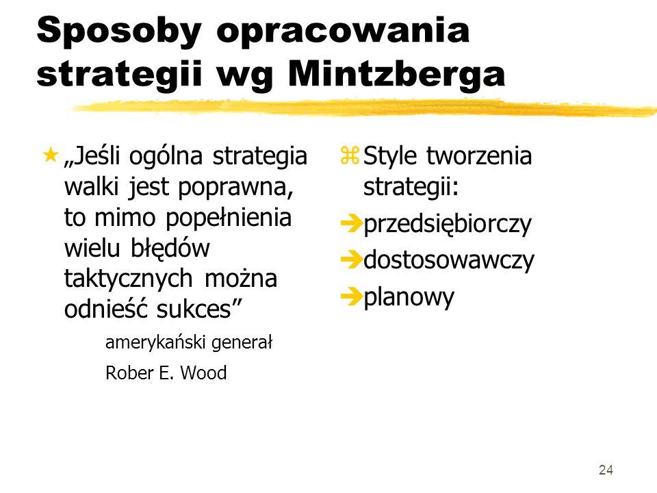 24 Sposoby opracowania strategii wg Mintzberga «Jeśli ogólna strategia walki jest poprawna, to mimo popełnienia wielu błędów taktycznych można odnieść
