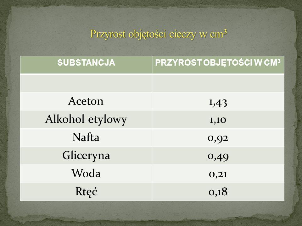 SUBSTANCJAPRZYROST OBJĘTOŚCI W CM 3 Aceton1,43 Alkohol etylowy1,10 Nafta0,92 Gliceryna0,49 Woda0,21 Rtęć0,18