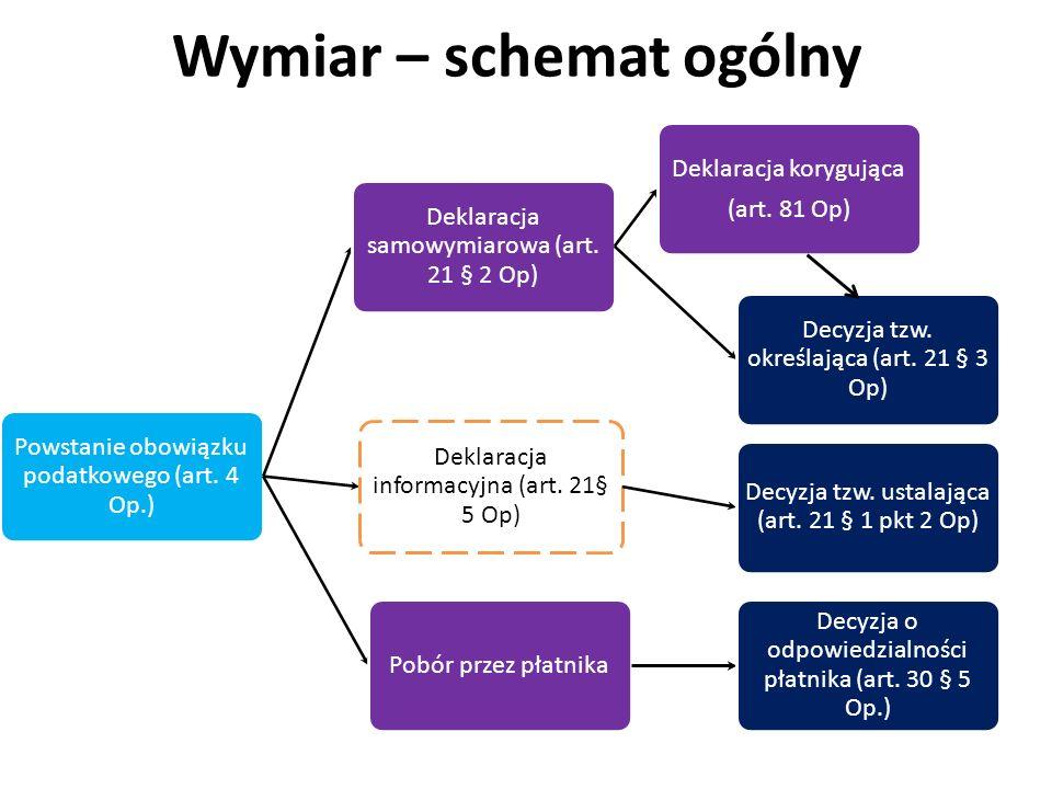 Wymiar – schemat ogólny Powstanie obowiązku podatkowego (art. 4 Op.) Deklaracja samowymiarowa (art. 21 § 2 Op) Deklaracja korygująca (art. 81 Op) Decy