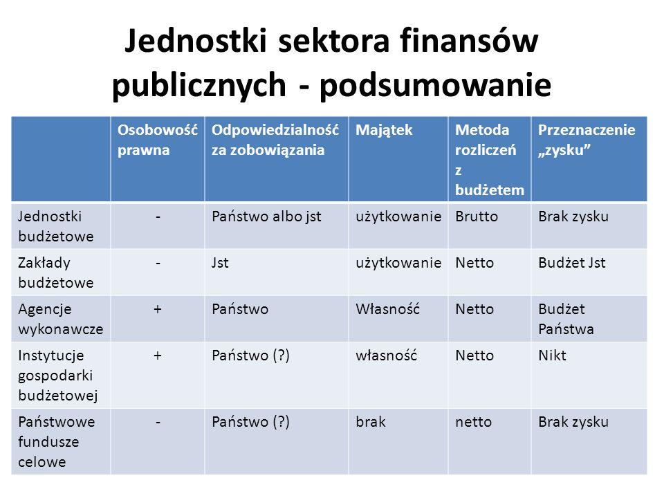 Jednostki sektora finansów publicznych - podsumowanie Osobowość prawna Odpowiedzialność za zobowiązania MajątekMetoda rozliczeń z budżetem Przeznaczen