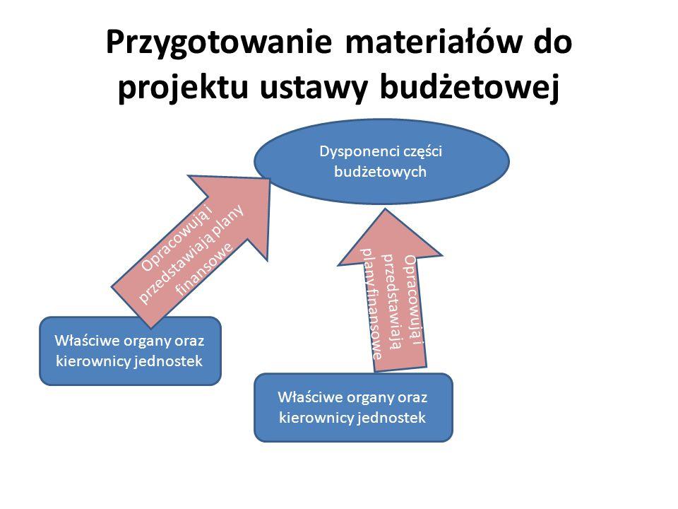 Przygotowanie materiałów do projektu ustawy budżetowej Dysponenci części budżetowych Właściwe organy oraz kierownicy jednostek Opracowują i przedstawi