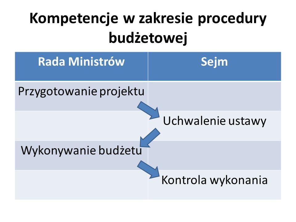 Kompetencje w zakresie procedury budżetowej Rada MinistrówSejm Przygotowanie projektu Uchwalenie ustawy Wykonywanie budżetu Kontrola wykonania