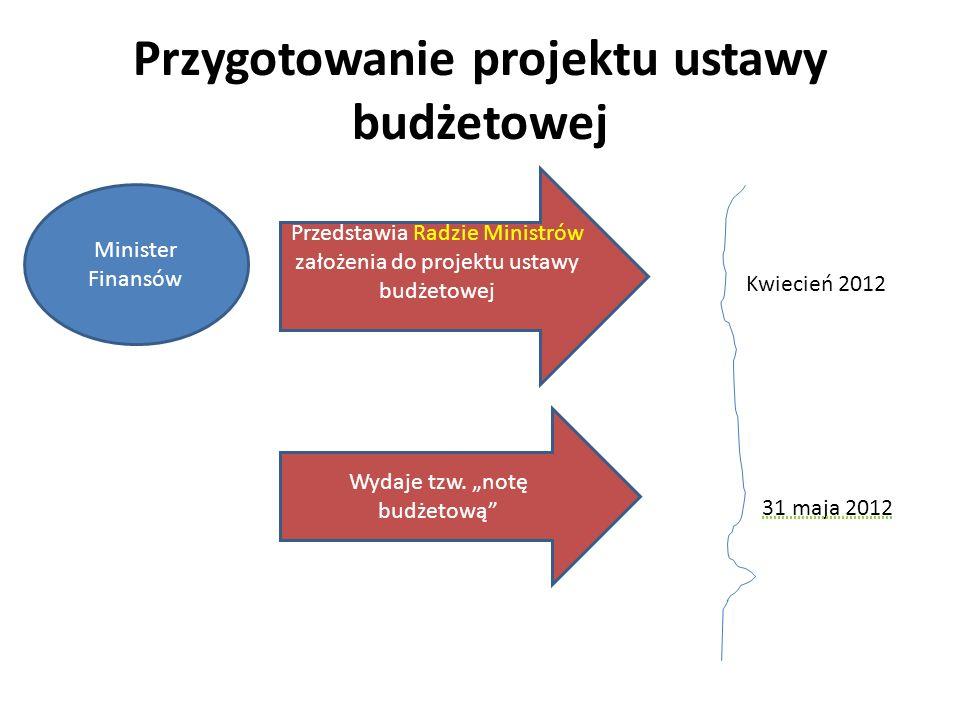 Przygotowanie projektu ustawy budżetowej Wydaje tzw. notę budżetową Minister Finansów Przedstawia Radzie Ministrów założenia do projektu ustawy budżet