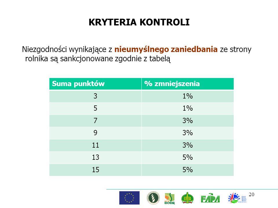20 KRYTERIA KONTROLI Niezgodności wynikające z nieumyślnego zaniedbania ze strony rolnika są sankcjonowane zgodnie z tabelą Suma punktów% zmniejszenia