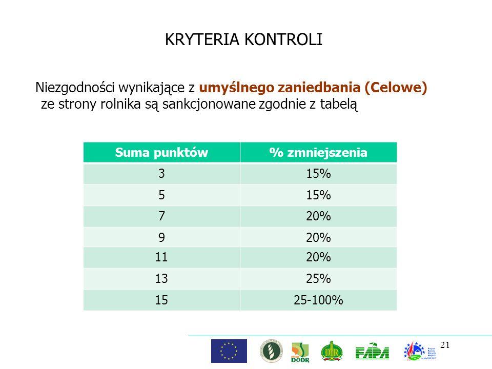 21 KRYTERIA KONTROLI Niezgodności wynikające z umyślnego zaniedbania (Celowe) ze strony rolnika są sankcjonowane zgodnie z tabelą Suma punktów% zmniej