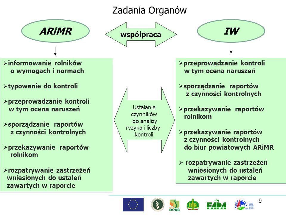 9 Zadania Organów ARiMRIW współpraca informowanie rolników o wymogach i normach typowanie do kontroli przeprowadzanie kontroli w tym ocena naruszeń sp