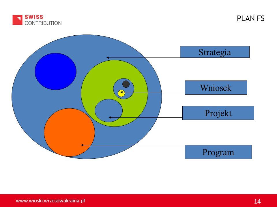 www.wioski.wrzosowakraina.pl 14 PLAN FS Strategia Program Projekt Wniosek