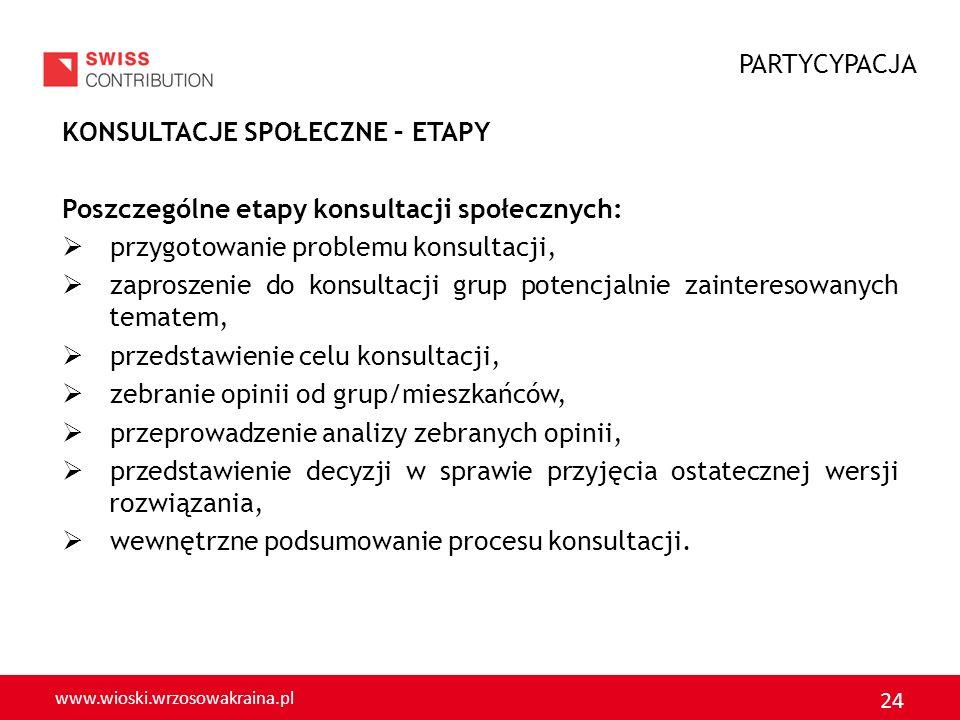 www.wioski.wrzosowakraina.pl 24 KONSULTACJE SPOŁECZNE – ETAPY Poszczególne etapy konsultacji społecznych: przygotowanie problemu konsultacji, zaprosze