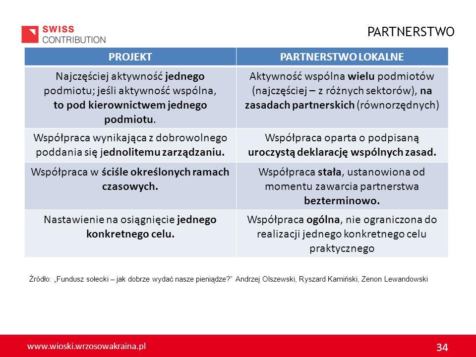 www.wioski.wrzosowakraina.pl 34 PROJEKTPARTNERSTWO LOKALNE Najczęściej aktywność jednego podmiotu; jeśli aktywność wspólna, to pod kierownictwem jedne