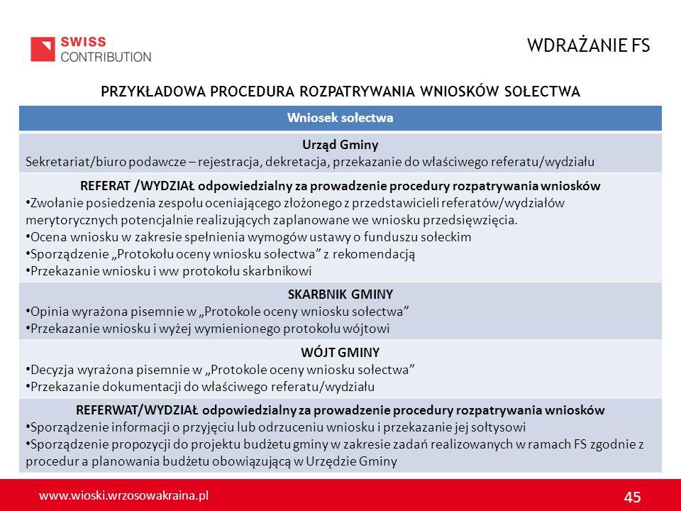 www.wioski.wrzosowakraina.pl 45 PRZYKŁADOWA PROCEDURA ROZPATRYWANIA WNIOSKÓW SOŁECTWA WDRAŻANIE FS Wniosek sołectwa Urząd Gminy Sekretariat/biuro poda