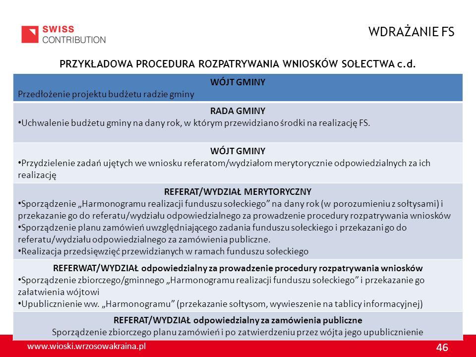 www.wioski.wrzosowakraina.pl 46 PRZYKŁADOWA PROCEDURA ROZPATRYWANIA WNIOSKÓW SOŁECTWA c.d. WDRAŻANIE FS WÓJT GMINY Przedłożenie projektu budżetu radzi
