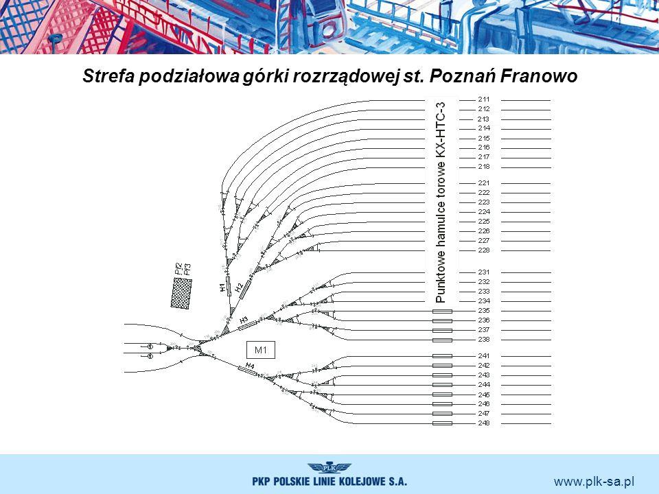www.plk-sa.pl Strefa podziałowa górki rozrządowej st. Poznań Franowo