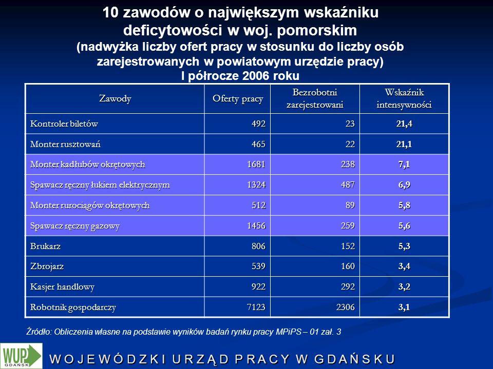 W O J E W Ó D Z K I U R Z Ą D P R A C Y W G D A Ń S K U Źródło: Obliczenia własne na podstawie wyników badań rynku pracy MPiPS – 01 zał. 3 10 zawodów