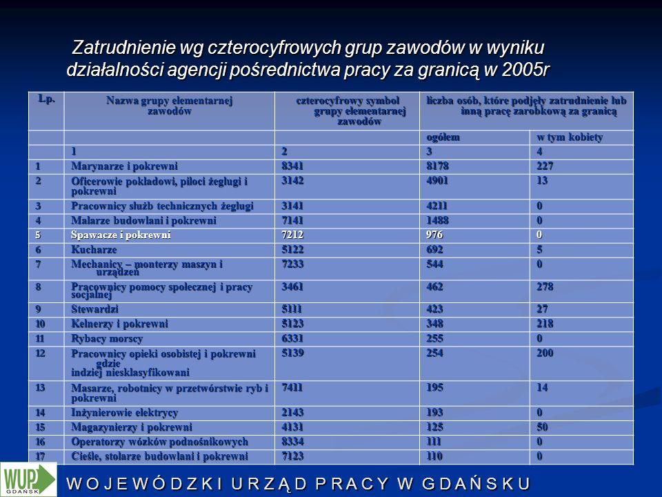 W O J E W Ó D Z K I U R Z Ą D P R A C Y W G D A Ń S K U Zatrudnienie wg czterocyfrowych grup zawodów w wyniku działalności agencji pośrednictwa pracy