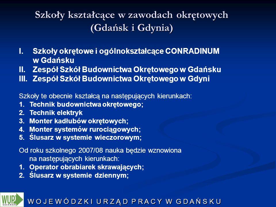 W O J E W Ó D Z K I U R Z Ą D P R A C Y W G D A Ń S K U Szkoły kształcące w zawodach okrętowych (Gdańsk i Gdynia) I.Szkoły okrętowe i ogólnokształcące