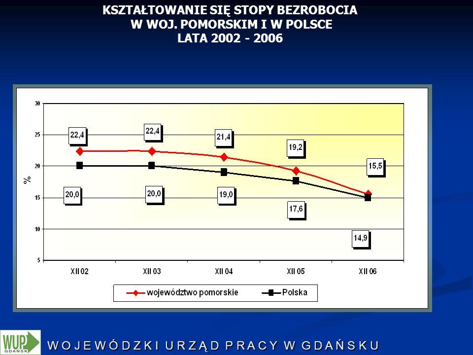 W O J E W Ó D Z K I U R Z Ą D P R A C Y W G D A Ń S K U KSZTAŁTOWANIE SIĘ STOPY BEZROBOCIA W WOJ. POMORSKIM I W POLSCE LATA 2002 - 2006