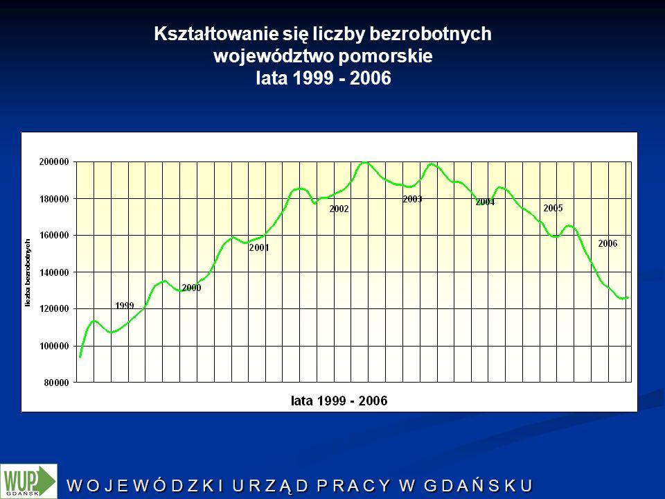 W O J E W Ó D Z K I U R Z Ą D P R A C Y W G D A Ń S K U Kształtowanie się liczby bezrobotnych województwo pomorskie lata 1999 - 2006