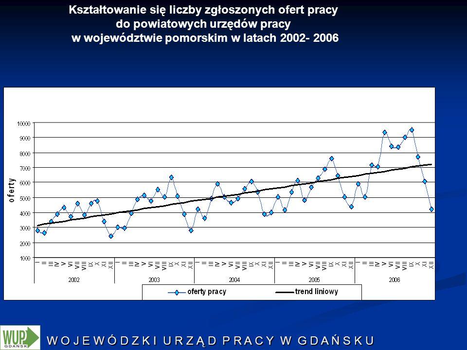 W O J E W Ó D Z K I U R Z Ą D P R A C Y W G D A Ń S K U Kształtowanie się liczby zgłoszonych ofert pracy do powiatowych urzędów pracy w województwie p