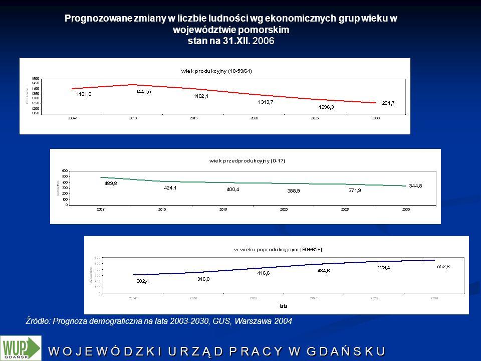W O J E W Ó D Z K I U R Z Ą D P R A C Y W G D A Ń S K U Źródło: Prognoza demograficzna na lata 2003-2030, GUS, Warszawa 2004 Prognozowane zmiany w lic