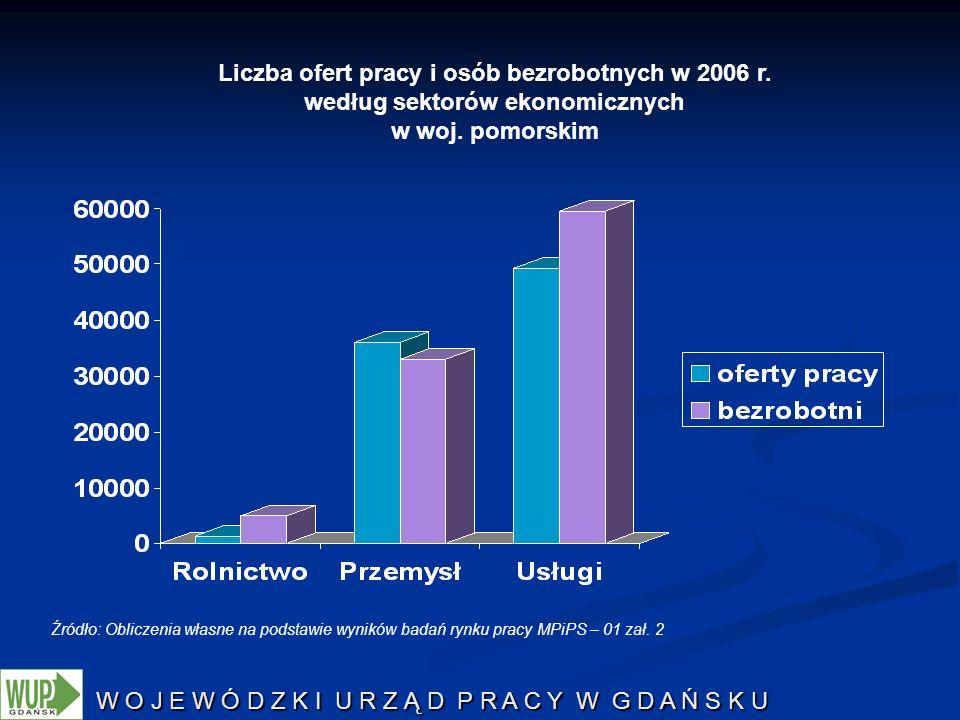 W O J E W Ó D Z K I U R Z Ą D P R A C Y W G D A Ń S K U Źródło: Obliczenia własne na podstawie wyników badań rynku pracy MPiPS – 01 zał. 2 Liczba ofer