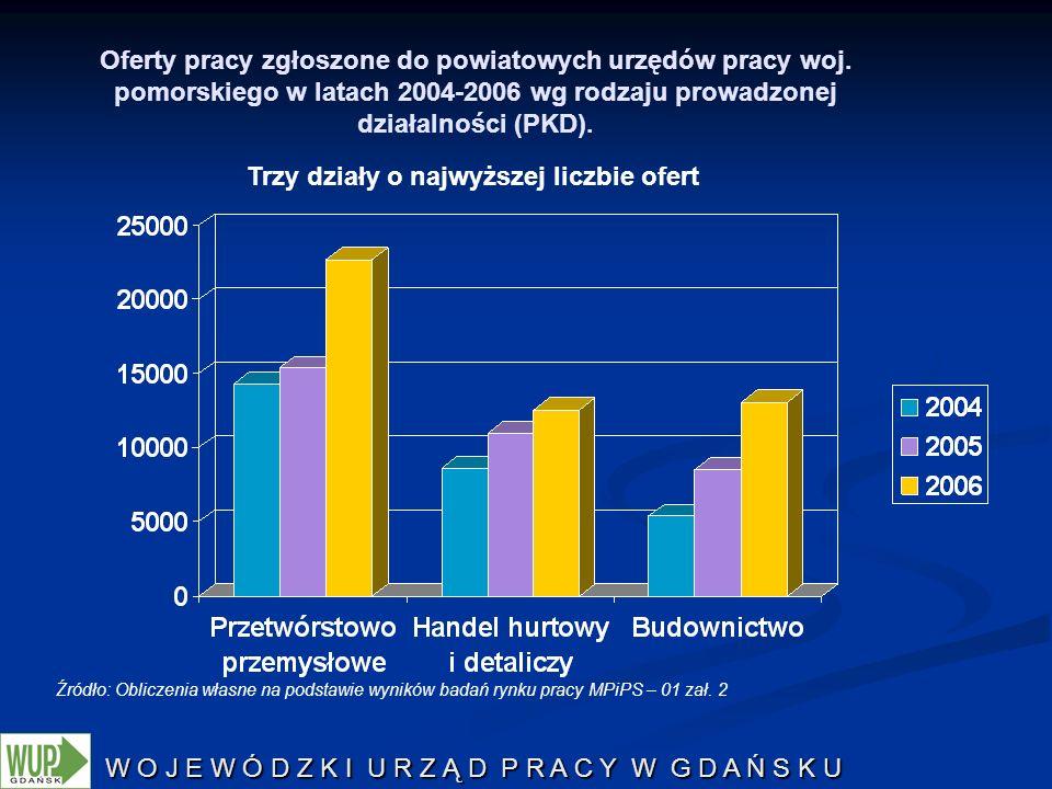 W O J E W Ó D Z K I U R Z Ą D P R A C Y W G D A Ń S K U Źródło: Obliczenia własne na podstawie wyników badań rynku pracy MPiPS – 01 zał. 2 Oferty prac