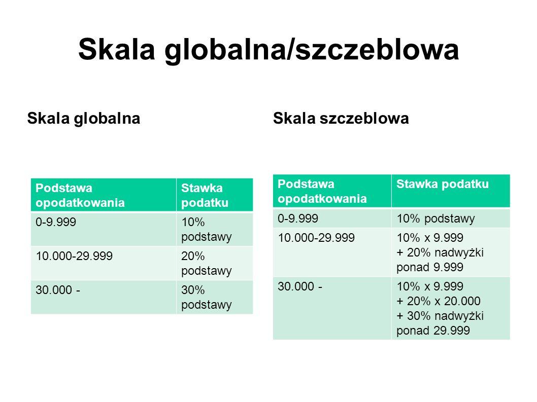 Skala globalna/szczeblowa Skala globalna Podstawa opodatkowania Stawka podatku 0-9.99910% podstawy 10.000-29.99920% podstawy 30.000 -30% podstawy Skal