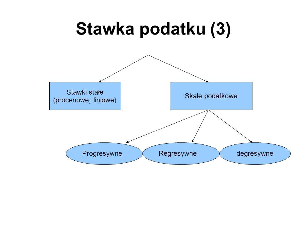 Stawka podatku (3) Stawki stałe (procenowe, liniowe) Skale podatkowe ProgresywneRegresywnedegresywne