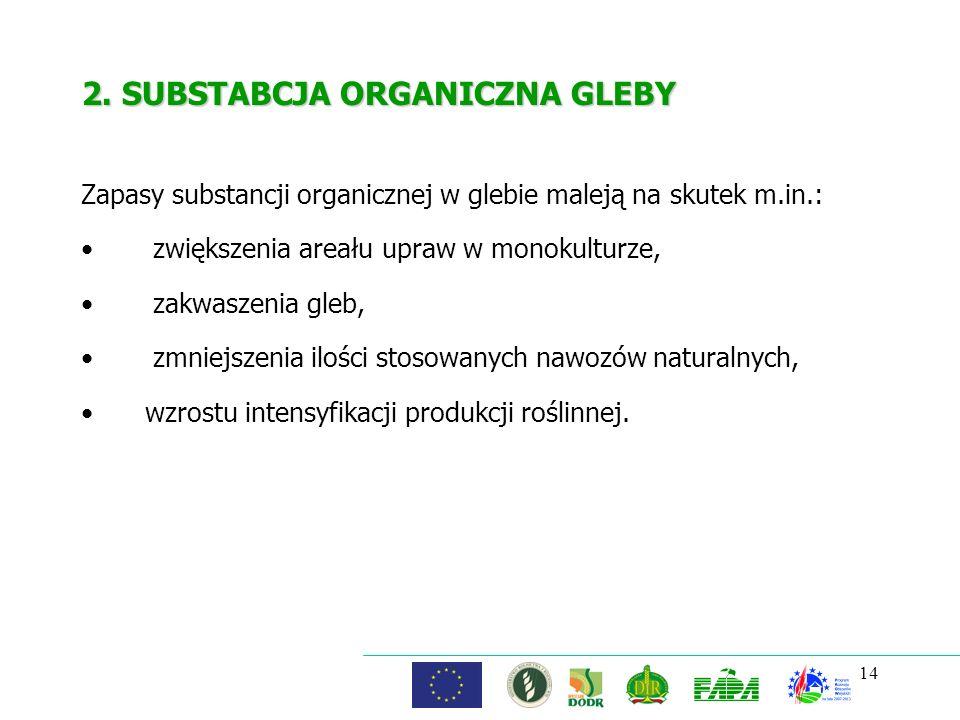 14 2. SUBSTABCJA ORGANICZNA GLEBY Zapasy substancji organicznej w glebie maleją na skutek m.in.: zwiększenia areału upraw w monokulturze, zakwaszenia