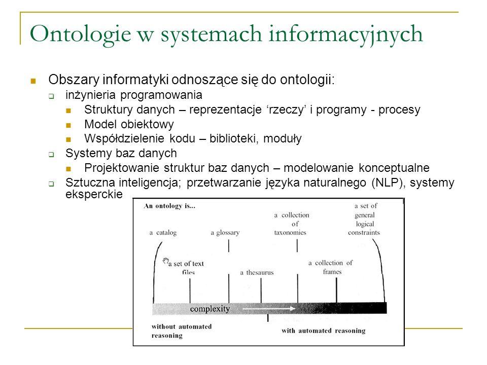 Ontologie w systemach informacyjnych Obszary informatyki odnoszące się do ontologii: inżynieria programowania Struktury danych – reprezentacje rzeczy