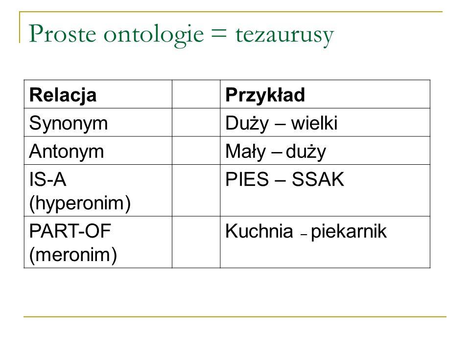 Proste ontologie = tezaurusy RelacjaPrzykład SynonymDuży – wielki AntonymMały – duży IS-A (hyperonim) PIES – SSAK PART-OF (meronim) Kuchnia – piekarni