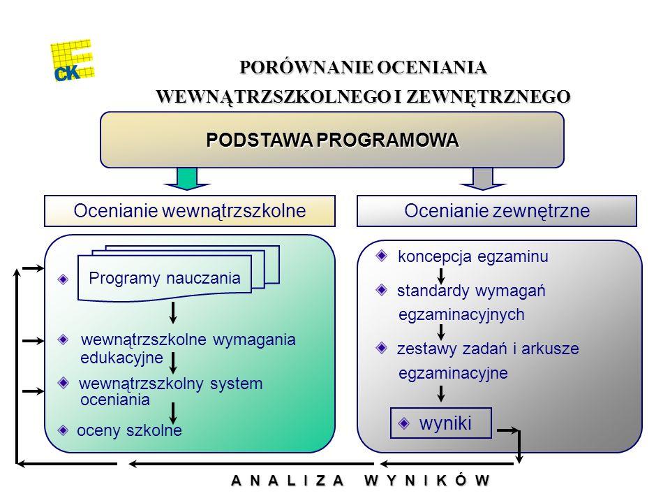 Polska oświata po 1989 roku (2) Rozwój oświaty dla uczniów ze specjalnymi potrzebami edukacyjnymi oraz szkolnictwa integracyjnego Konkursowe procedury