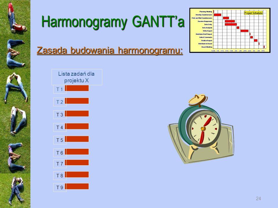 Harmonogramy GANTTa Zasada budowania harmonogramu: T 1 T 2 T 3 T 4 T 5 T 6 T 7 T 8 T 9 Lista zadań dla projektu X 24
