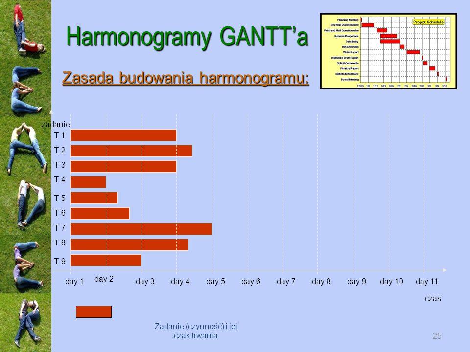 Harmonogramy GANTTa czas zadanie day 1 day 2 day 3day 4day 5day 6day 7day 8day 9day 10day 11 T 1 T 2 T 3 T 4 T 5 T 6 T 7 T 8 T 9 Zadanie (czynność) i jej czas trwania Zasada budowania harmonogramu: 25