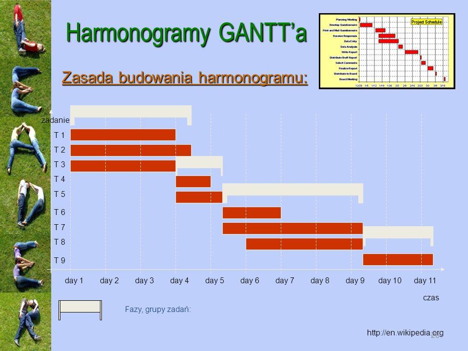 Harmonogramy GANTTa http://en.wikipedia.org czas zadanie day 1day 2day 3day 4day 5day 6day 7day 8day 9day 10day 11 T 1 T 2 T 3 T 4 T 5 T 6 T 7 T 8 T 9 Fazy, grupy zadań: Zasada budowania harmonogramu: 26