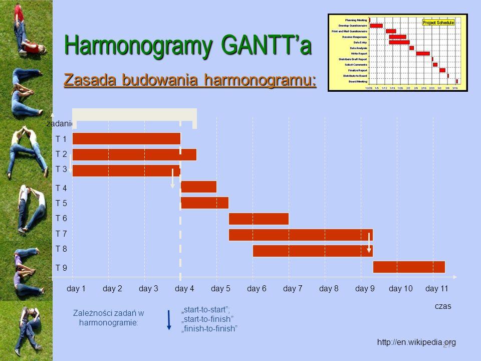 Harmonogramy GANTTa http://en.wikipedia.org Zasada budowania harmonogramu: czas zadanie day 1day 2day 3day 4day 5day 6day 7day 8day 9day 10day 11 T 1