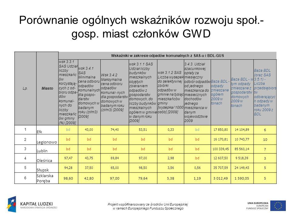 12 Porównanie ogólnych wskaźników rozwoju społ.- gosp. miast członków GWD Projekt współfinansowany ze środków Unii Europejskiej w ramach Europejskiego