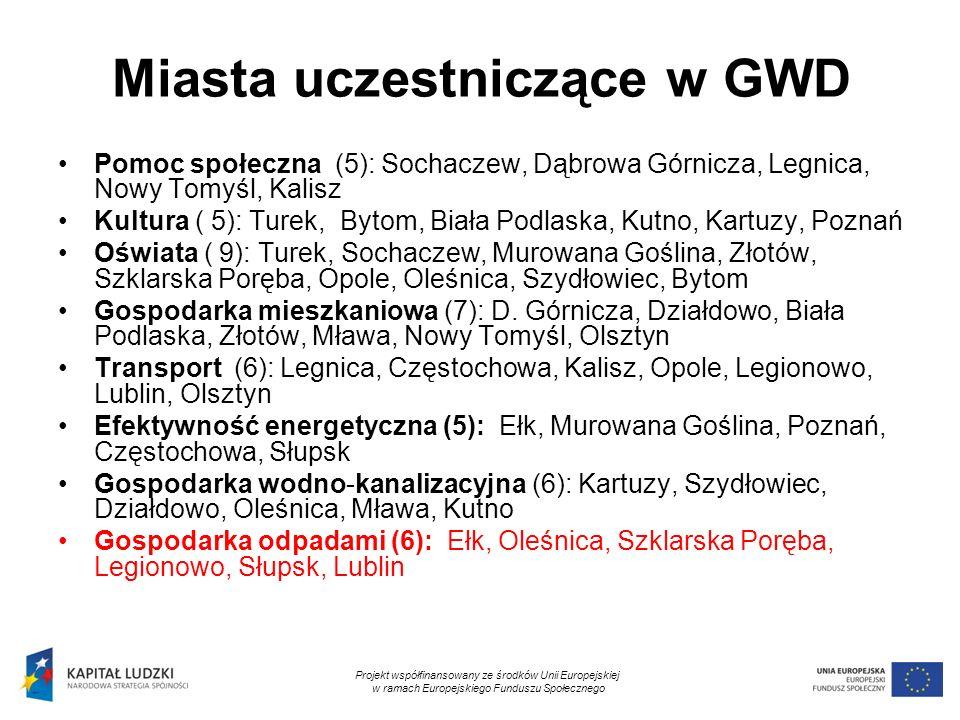 9 Miasta uczestniczące w GWD Pomoc społeczna (5): Sochaczew, Dąbrowa Górnicza, Legnica, Nowy Tomyśl, Kalisz Kultura ( 5): Turek, Bytom, Biała Podlaska