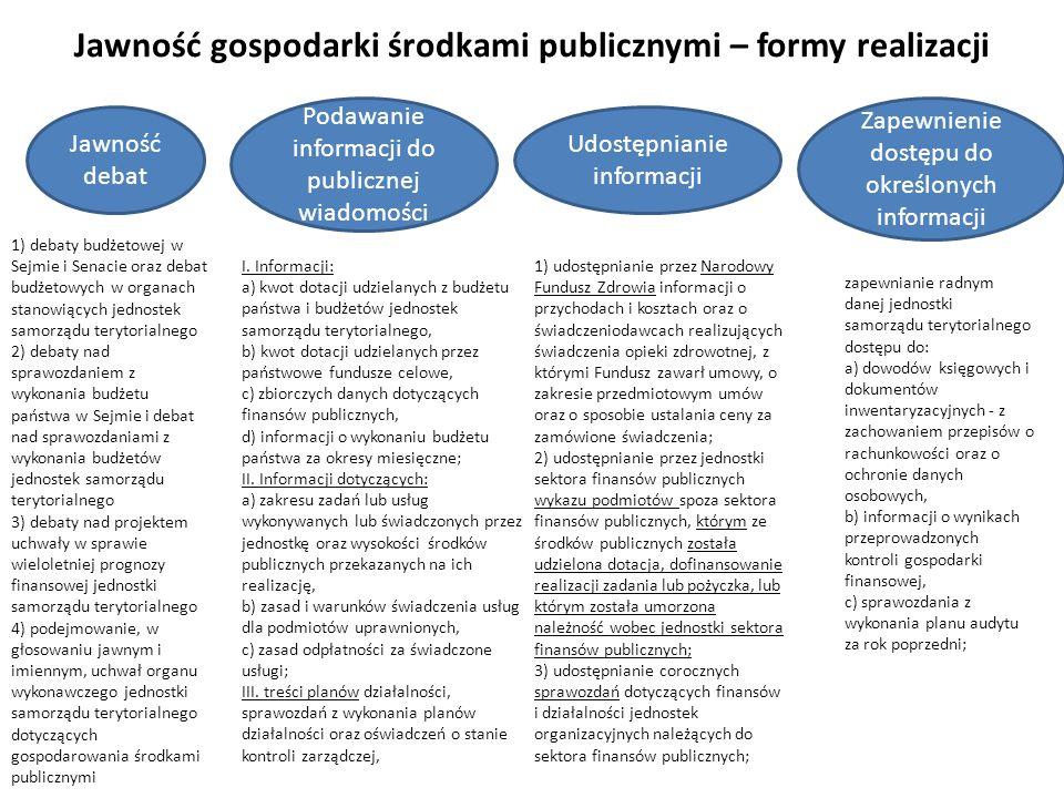 Jawność gospodarki środkami publicznymi – formy realizacji Jawność debat Podawanie informacji do publicznej wiadomości Udostępnianie informacji Zapewn