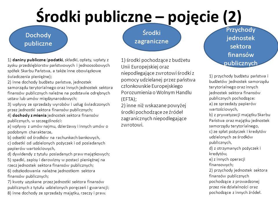 Środki publiczne – pojęcie (2) Dochody publiczne Środki zagraniczne Przychody jednostek sektora finansów publicznych 1) daniny publiczne (podatki, skł