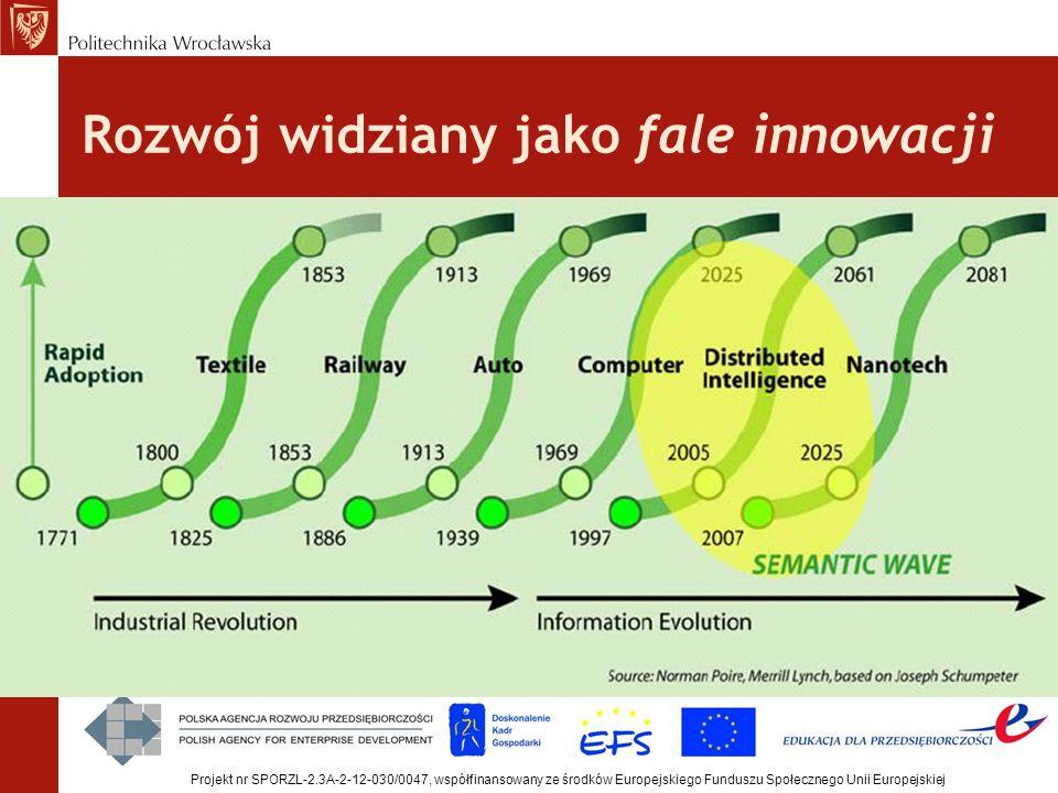 Rozwój widziany jako fale innowacji Projekt nr SPORZL-2.3A-2-12-030/0047, współfinansowany ze środków Europejskiego Funduszu Społecznego Unii Europejs