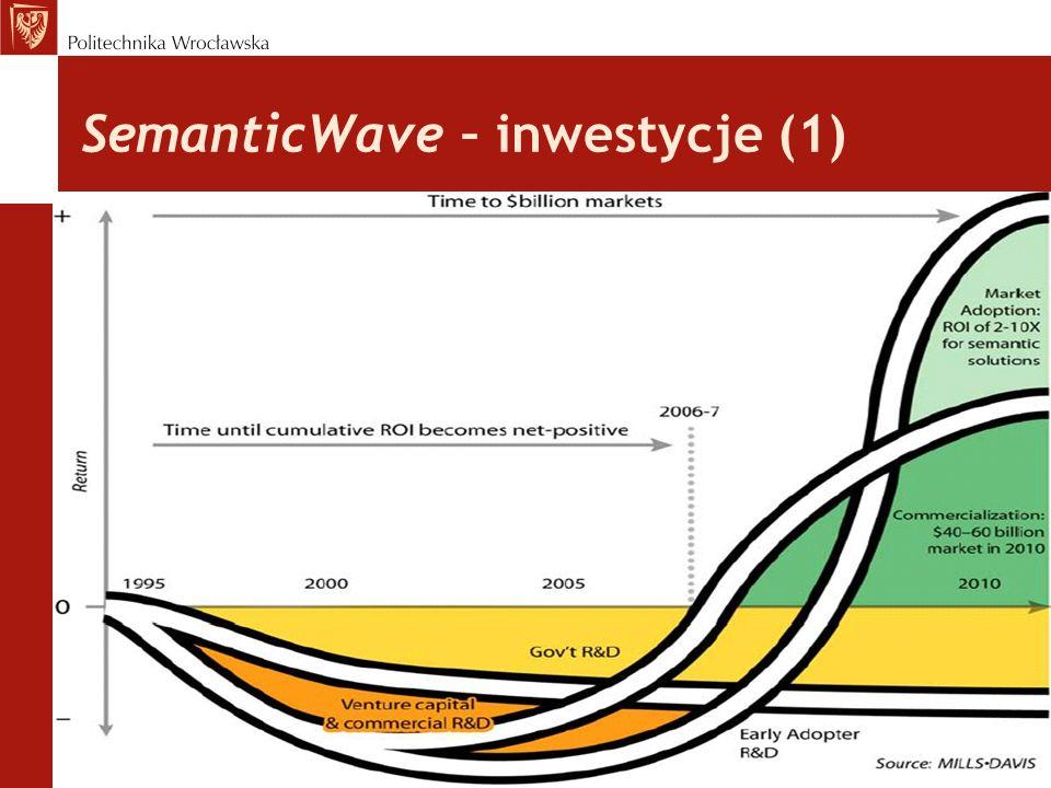 SemanticWave – inwestycje (1) Projekt nr SPORZL-2.3A-2-12-030/0047, współfinansowany ze środków Europejskiego Funduszu Społecznego Unii Europejskiej