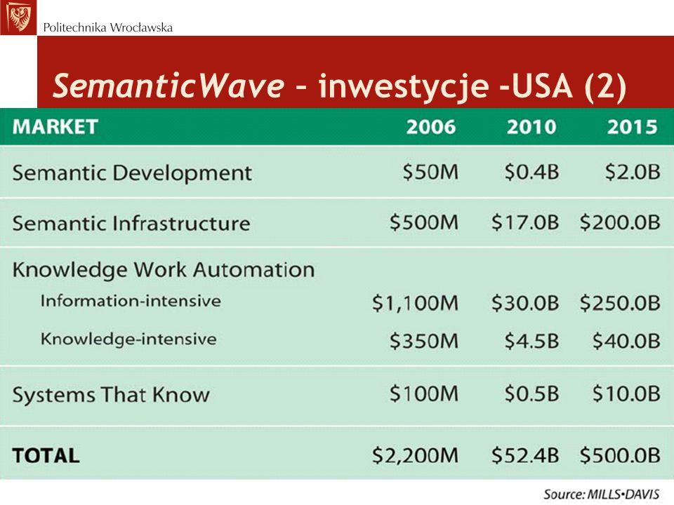 SemanticWave – inwestycje -USA (2) Projekt nr SPORZL-2.3A-2-12-030/0047, współfinansowany ze środków Europejskiego Funduszu Społecznego Unii Europejsk