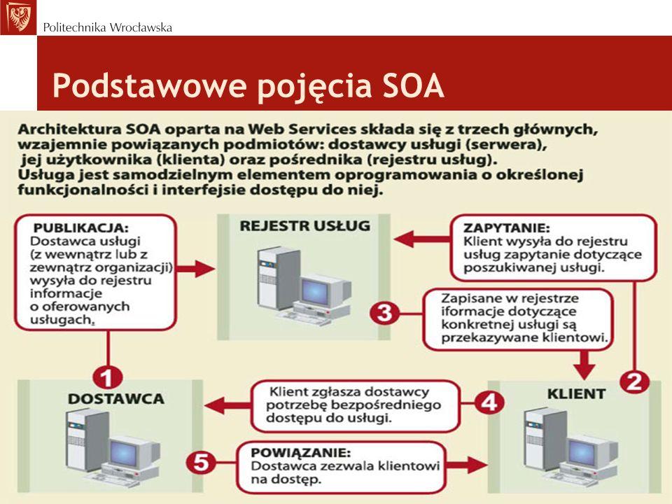 Podstawowe pojęcia SOA tekst slajdu